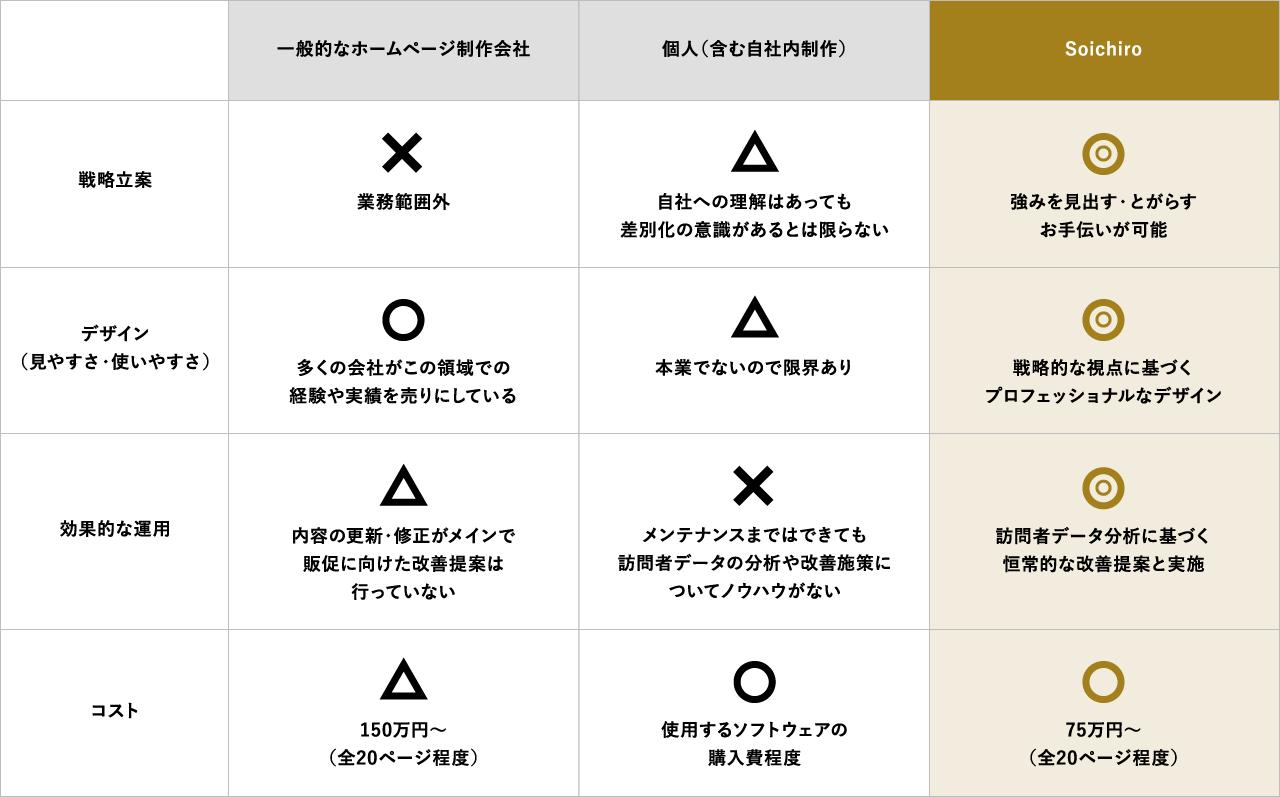 Soichiroと他の制作会社との違い