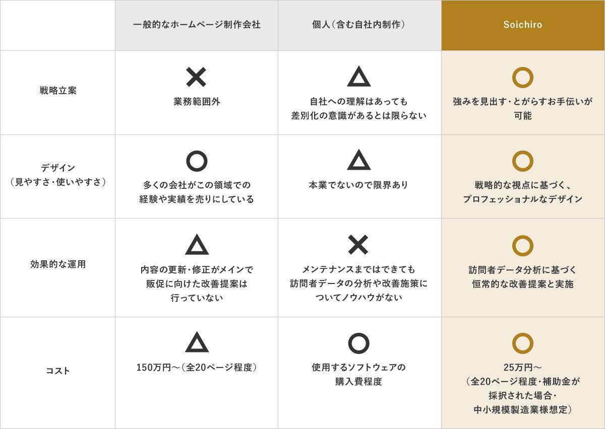 Soichiroと他社との違いの図