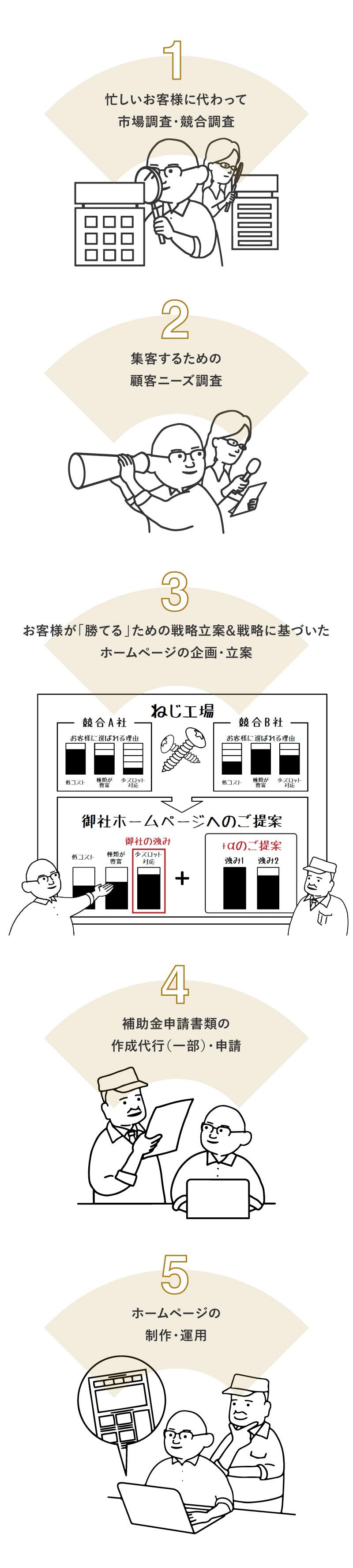 Soichiroが製造業のみなさまのためにできることの図