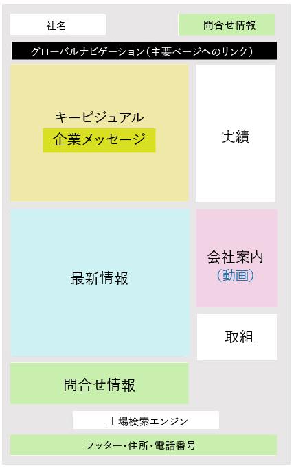 トップページの情報構成