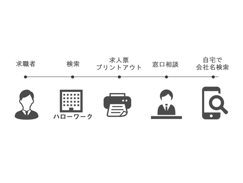 求職者の応募までの流れ