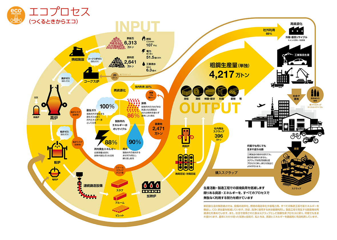 新日鐵住金:エコプロセス