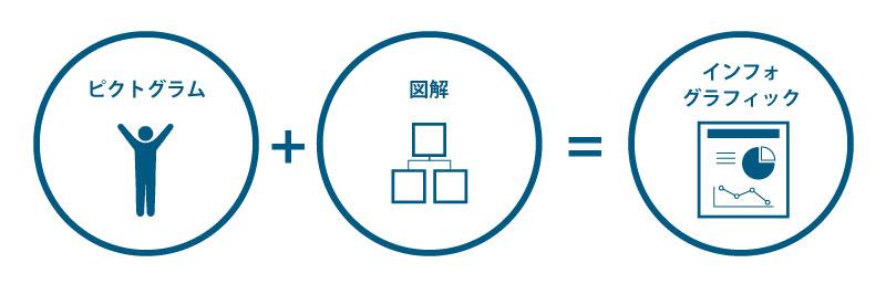 「ピクトグラム」+「図解」=「インフォグラフィック」