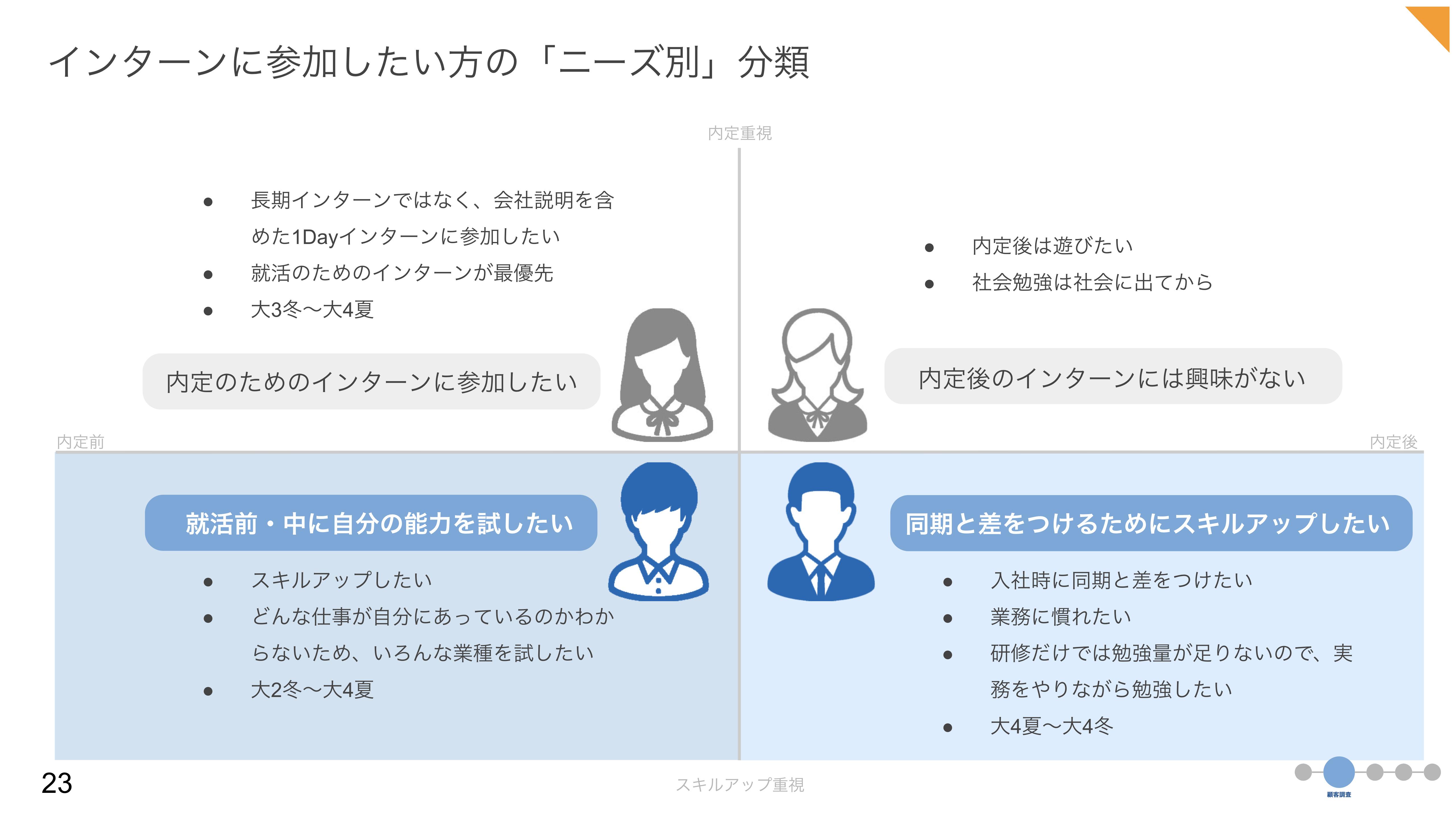学生の特性を4分類に分け、ターゲットを選定