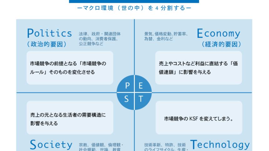 世の中の流れを分析しよう!PEST分析