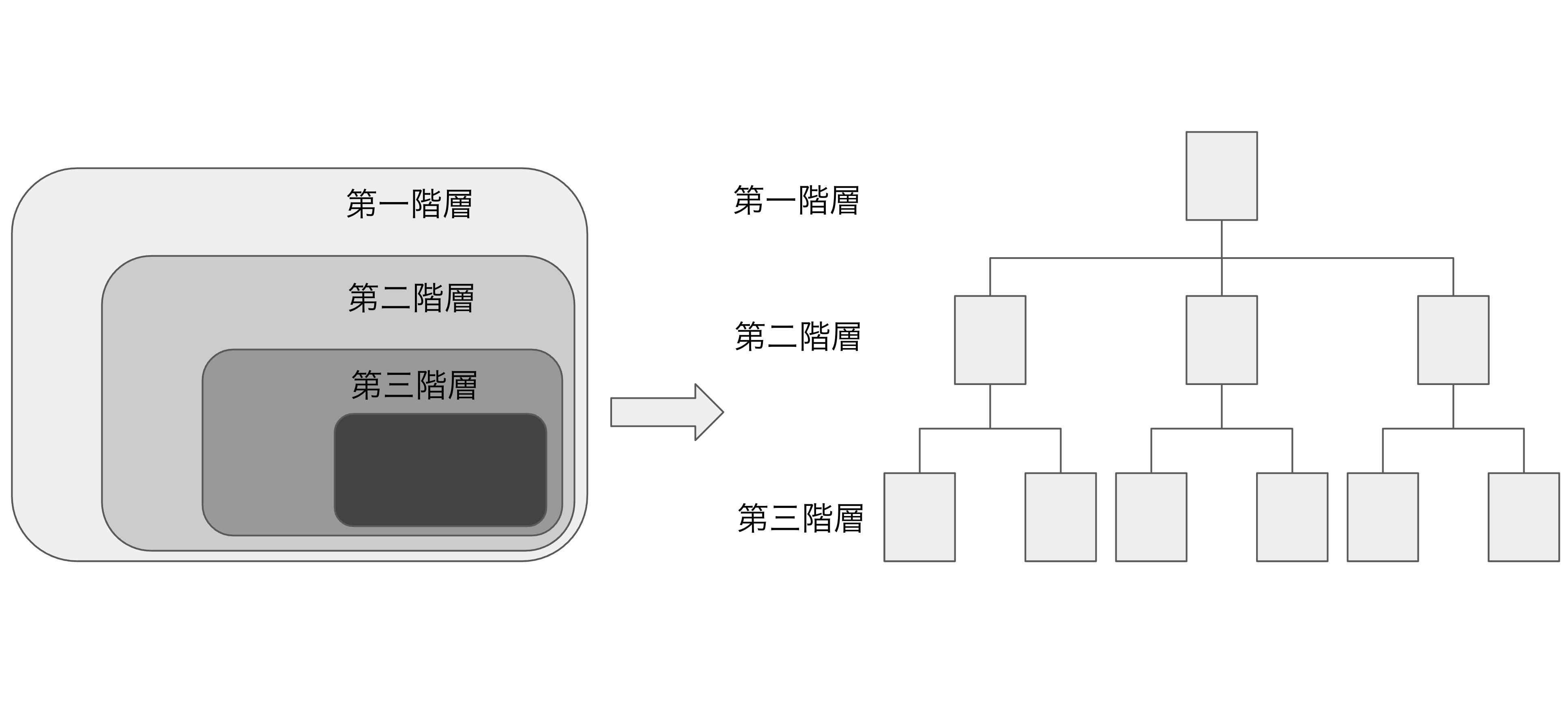 サイトマップを使うことで構造が理解しやすくなる。