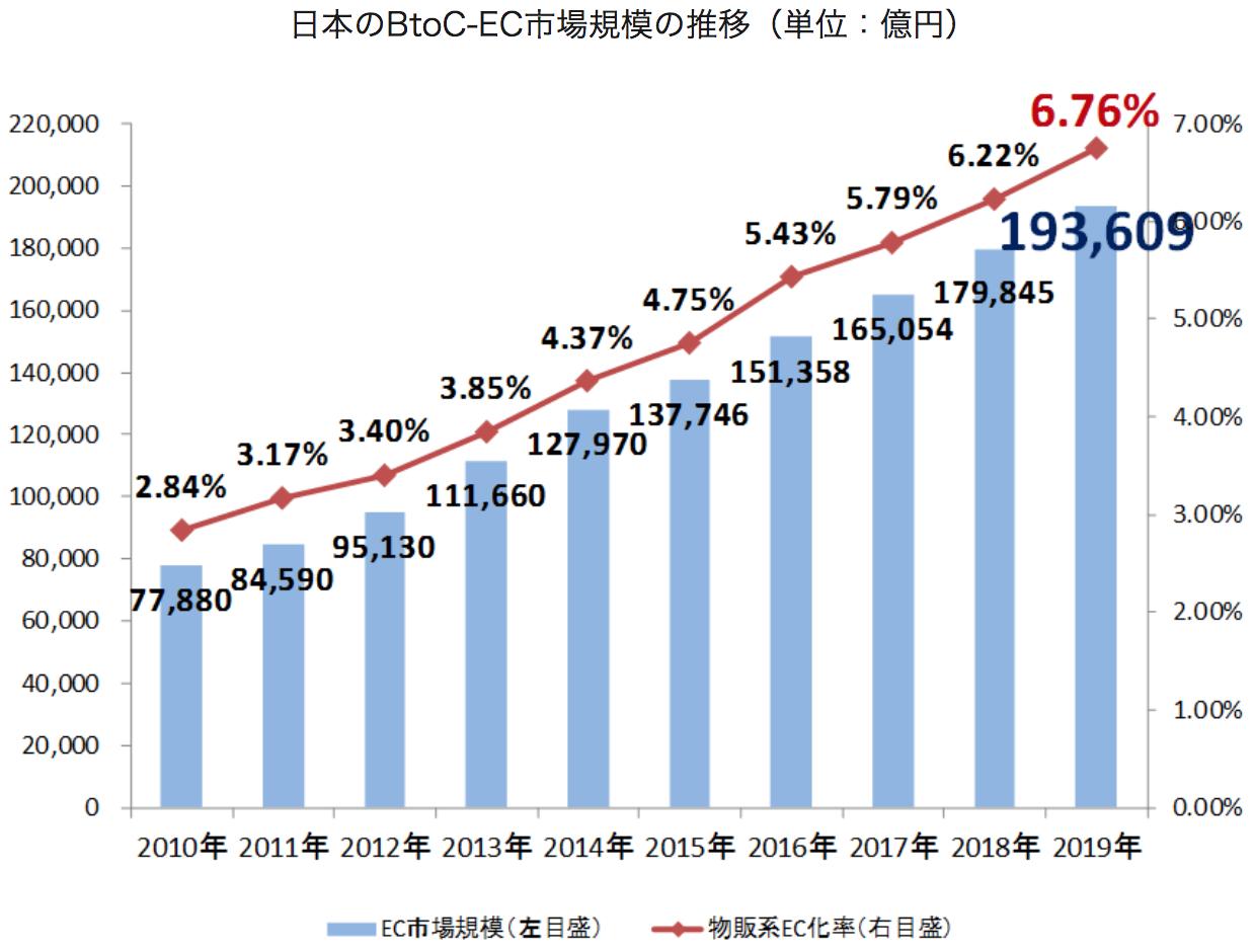 BtoC向けのECの市場規模