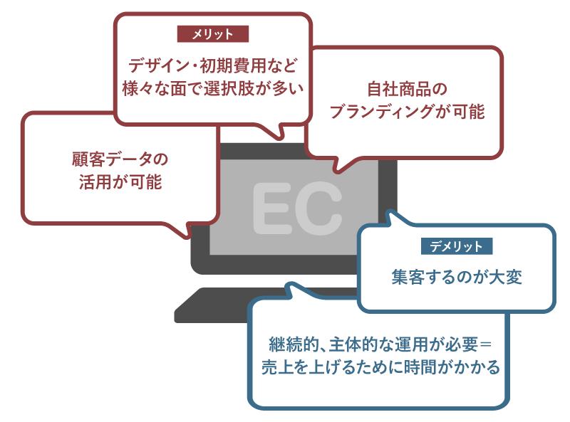 自社ECのメリット・デメリット