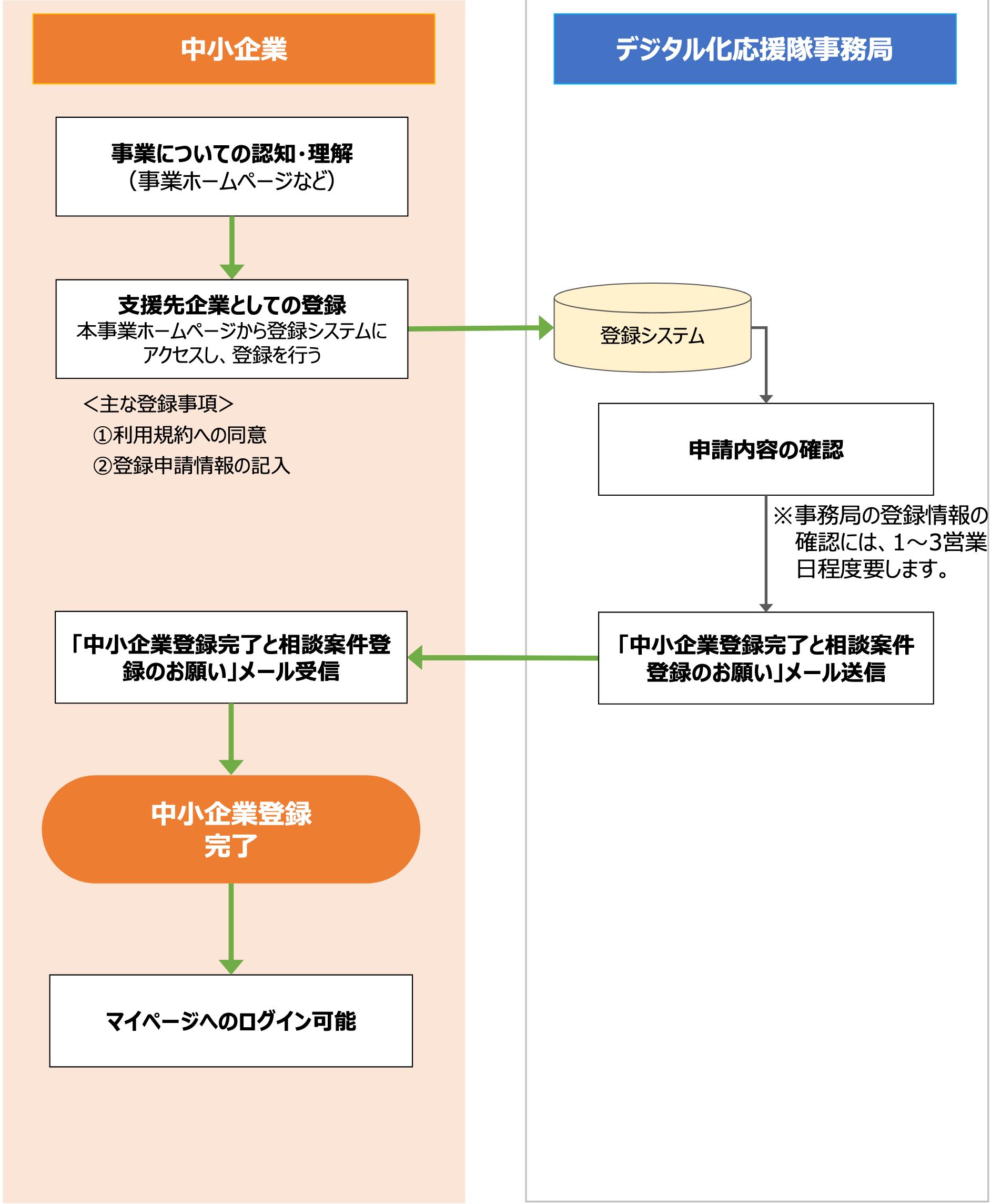 中小企業の登録~相談案件の登録