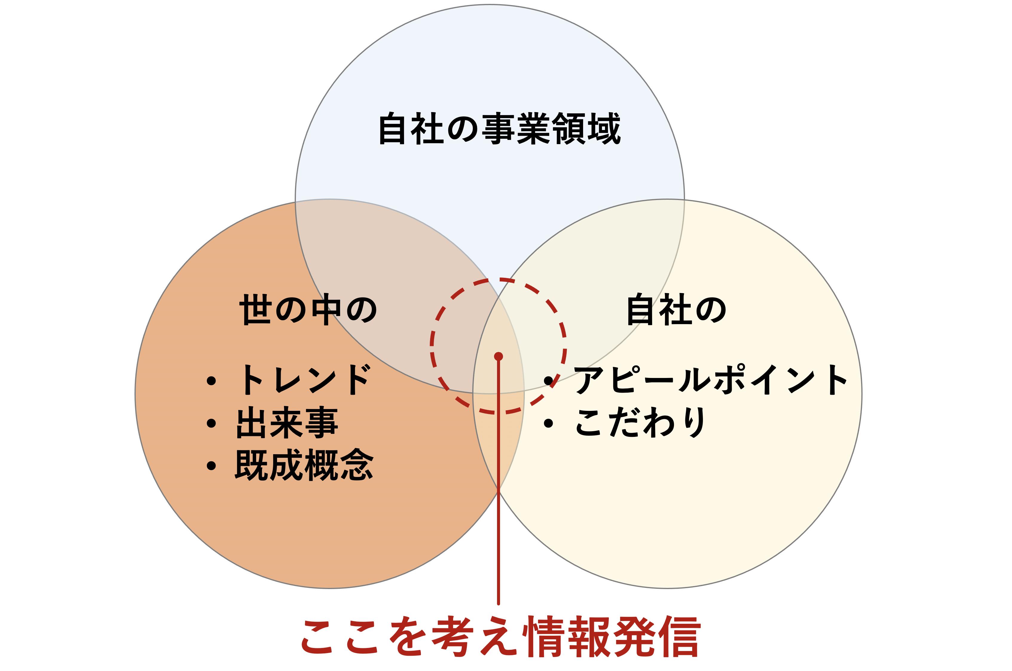 自社の事業領域でバズらせる体系図