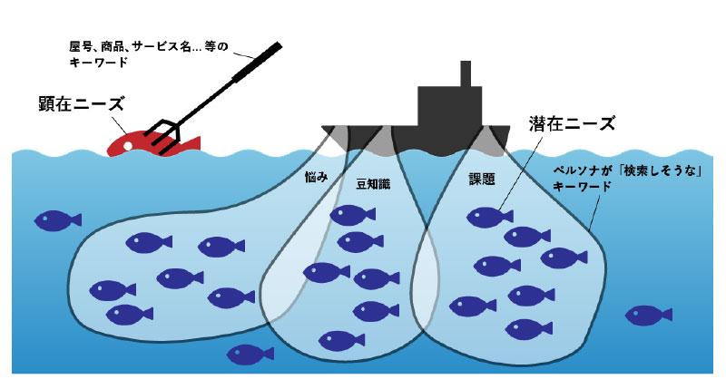 最終案、魚の作図案の二つ目