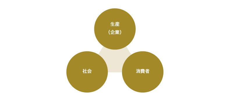 「生産(企業)」「社会」「消費者」の三軸