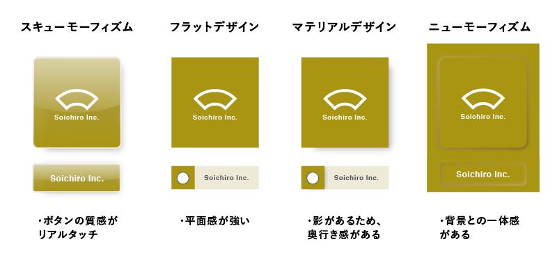 左からスキューモーフィズム、フラットデザイン、マテリアルデザイン、ニューモーフィズムの例