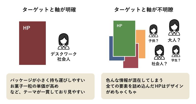 左:ターゲットと軸が定まっている図 右:ターゲットと軸が定まっていない図