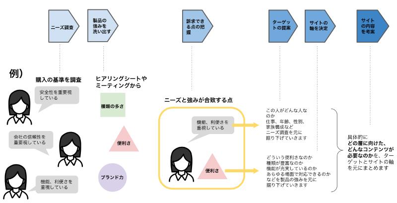 今回作成した、サイトの軸を設定するまでの過程の図ー